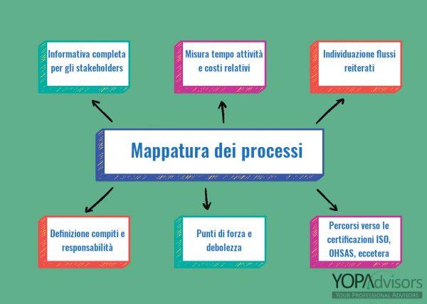 La mappatura dei processi: il primo passo per la realizzazione di un efficace controllo di gestione